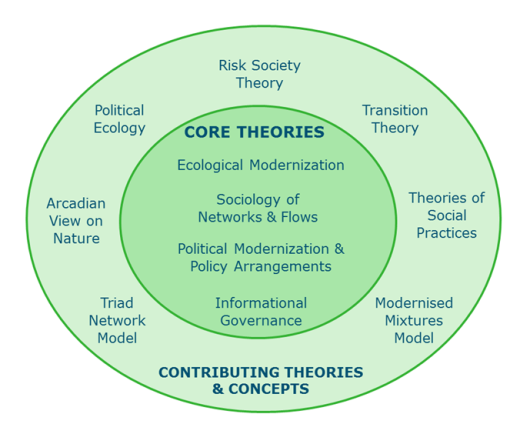 ENP Social Theory